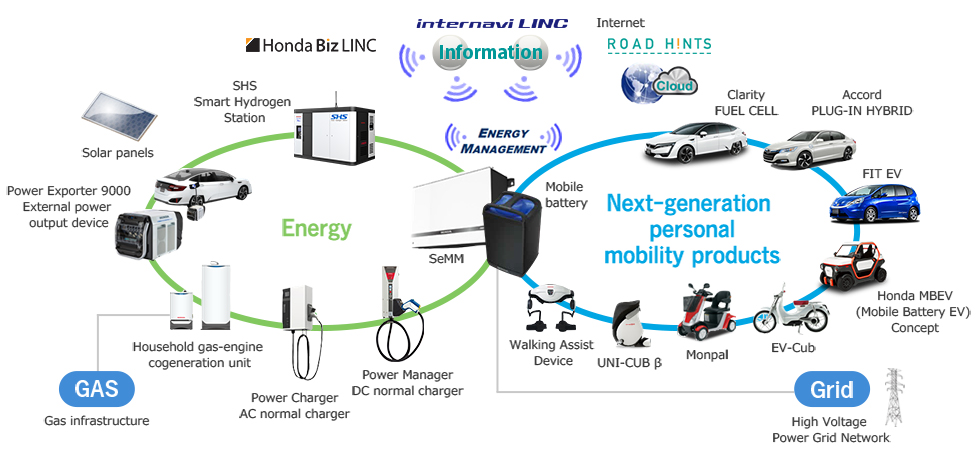 Honda's proposition for creating a smart community
