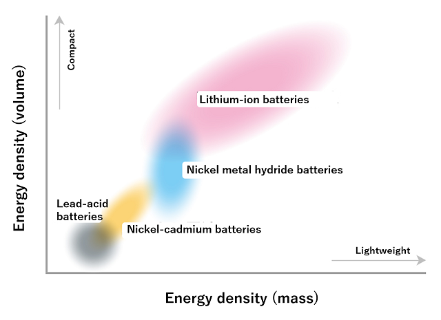 Lithium-ion batteries, which have two to five times the energy density of other secondary cells, are used in various devices because of their compactness, light weight, and high capacity