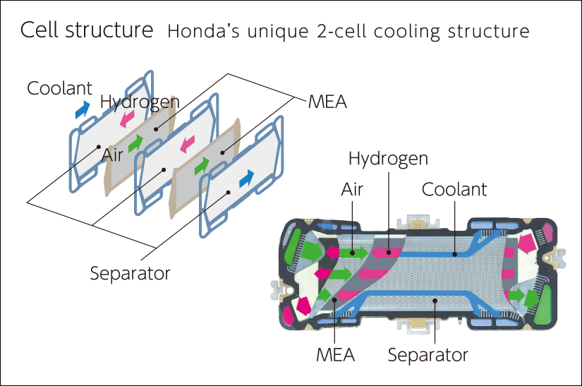 2-cell cooling structure
