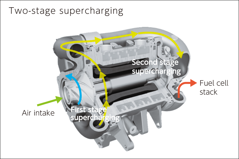 Two-stage supercharging