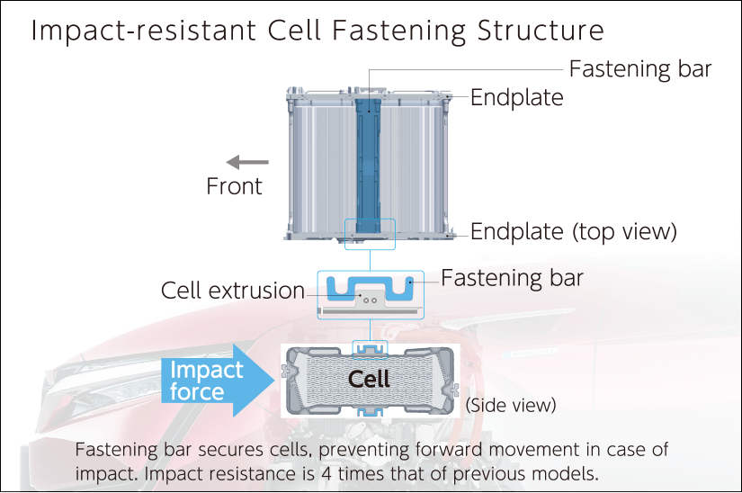 Impact-resistant Cell Fastening Structure