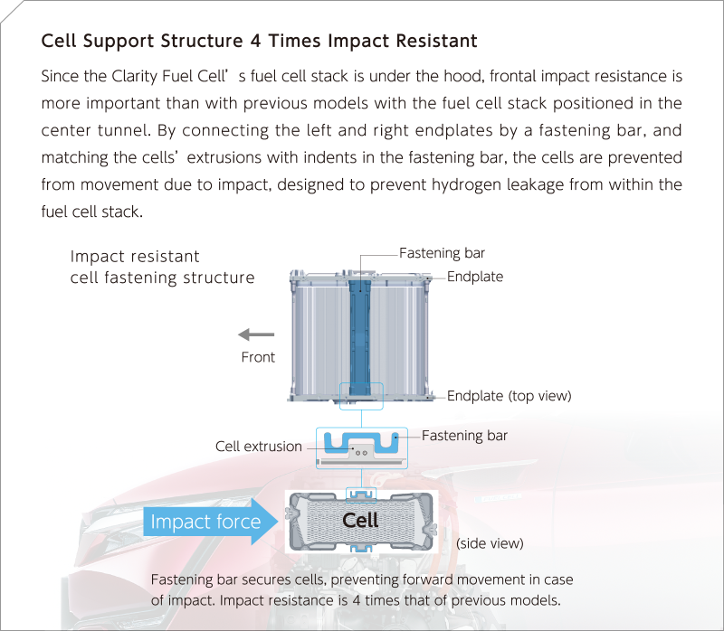 Cell Support Structure 4 Times Impact Resistant