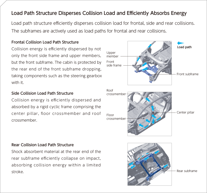 Load Path Structure Disperses Collision Load and Efficiently Absorbs Energy