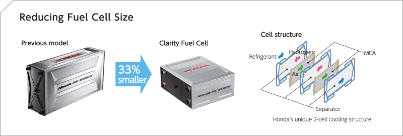 Reducing Fuel Cell Size