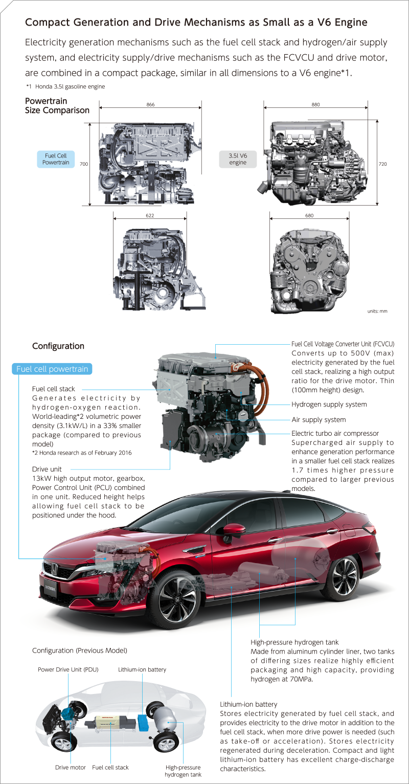 Compact Generation and Drive Mechanisms as Small as a V6 Engine