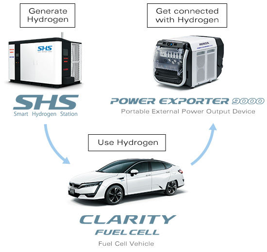 Honda Global | Fuel Cell
