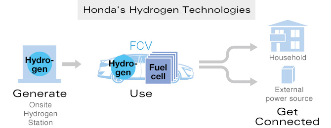 Honda Global | Fuel Cell