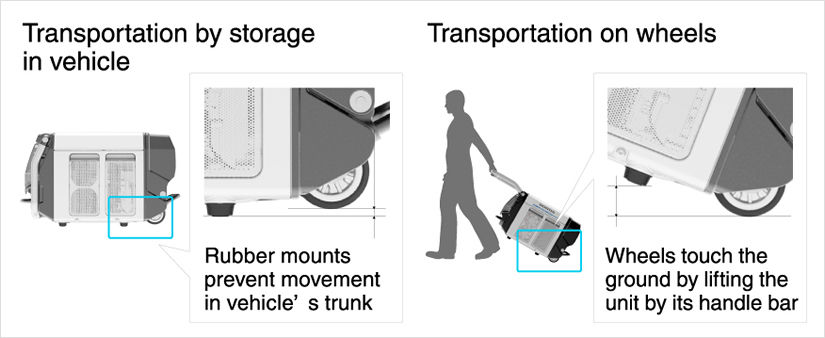 Transportation by storage in vehicle  Transportation on wheels