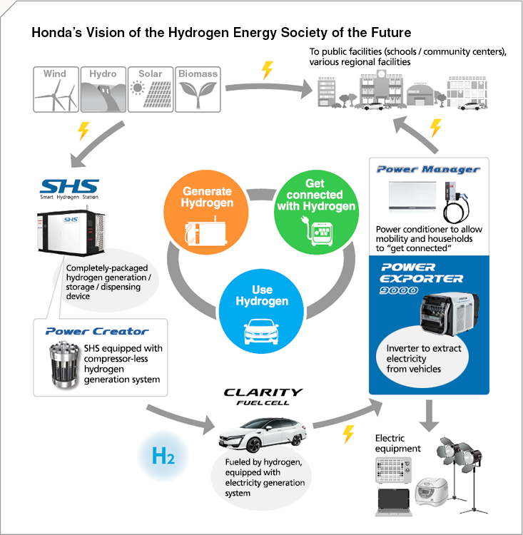 Honda's Vision of the Hydrogen Energy Society of the Future