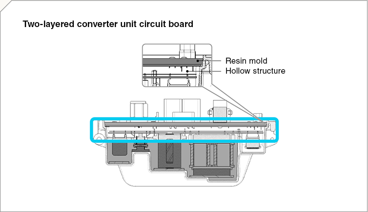 Two-layered converter unit circuit board