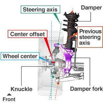 雙軸支柱懸架增加了一個減震叉,大大減少了中心偏移