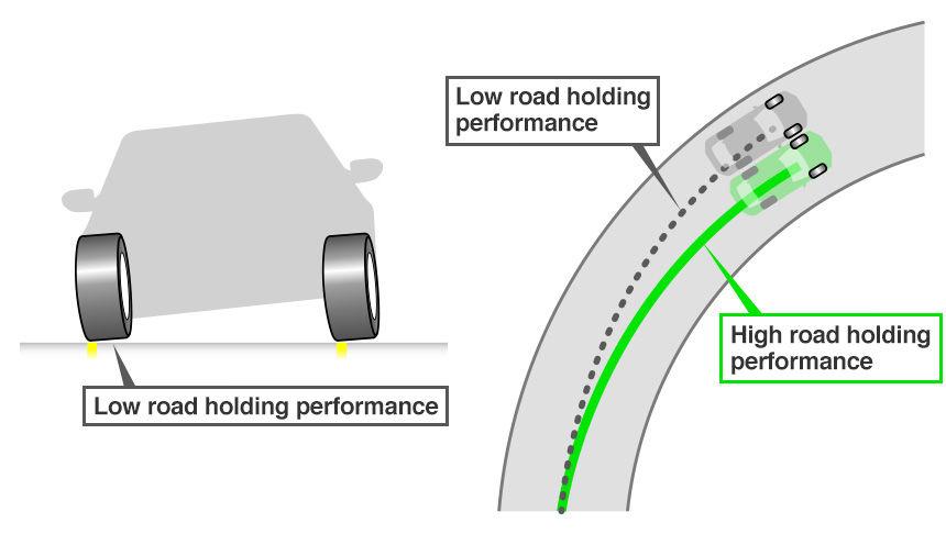 根據道路控制的轉彎性能的差異