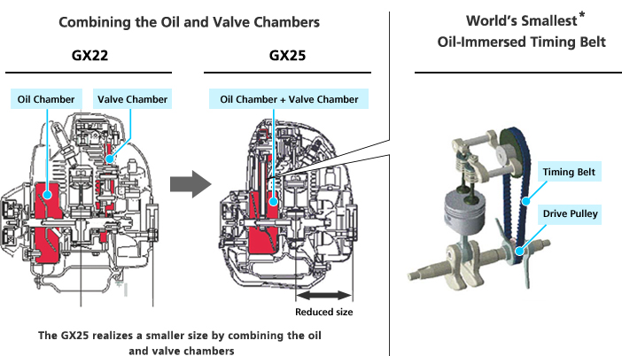 Combining the Oil and Valve Chambers World's Smallest Oil-Immersed Timing Belt