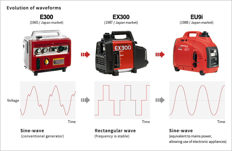 Honda Global | Inverter Generators - Picture Book