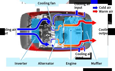 Honda Global | Inverter Generators - Picture Book