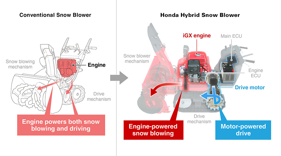 Hybrid System Takes Advantage Of Both Engine And Motor Characteristics
