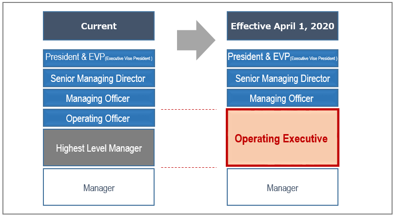 Changes in corporate executive structure