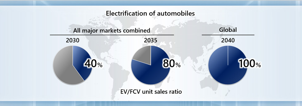 Electrification of automobile products