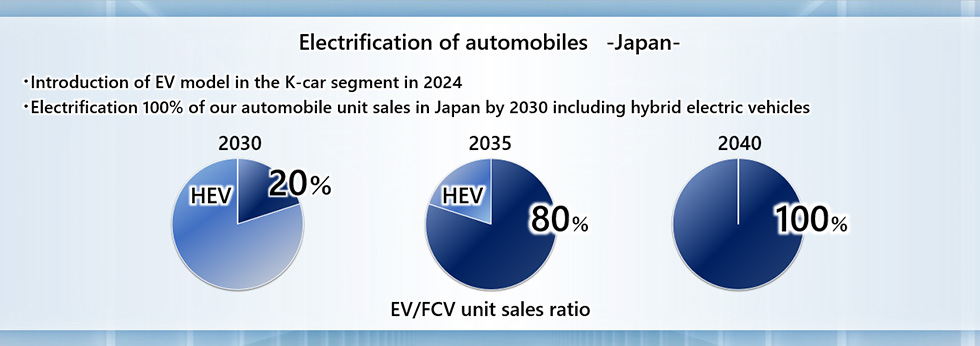 Electrification of automobile products Japan