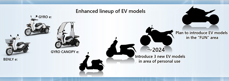Electrification of motorcycle products