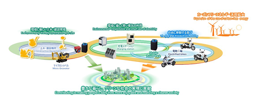 Image of a broad-ranging battery-sharing system established thorough utilization of MPP