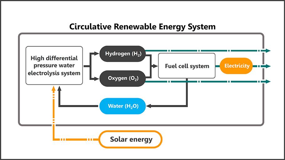 Conceptual rendering of a circulative renewable energy system ©Honda