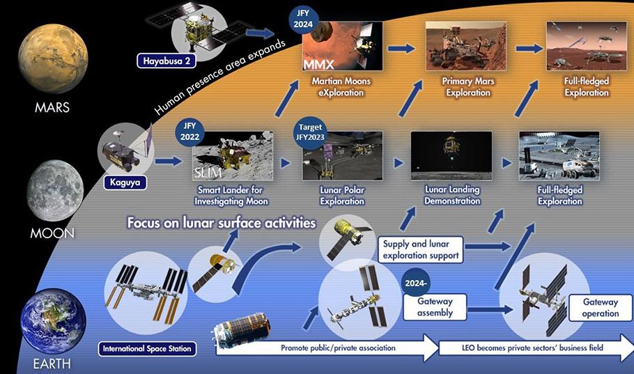 International space exploration roadmap envisioned by JAXA (As of June 14, 2021) ©JAXA