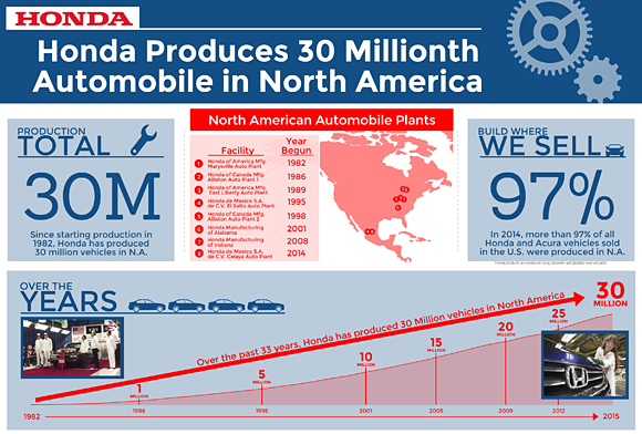Honda North America >> Honda Global September 15 2015 Honda Builds 30 Millionth