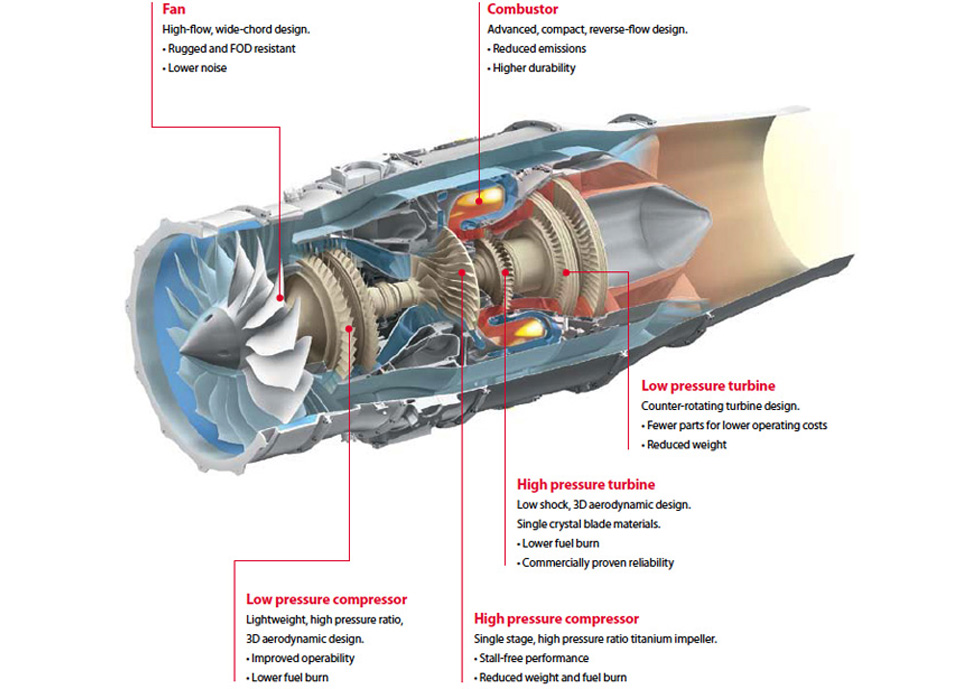 HF120 Turbofan Engines
